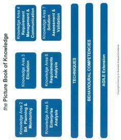 Business analyst resume executive summary